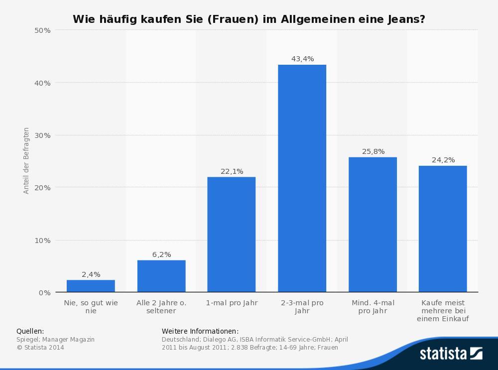 Statistik Jeanskauf