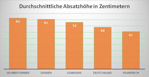 Statistik Absatzhöhe