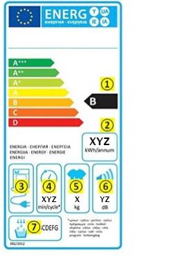 WENZ Energielabel Wäschetrockner