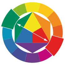 Farbkombinationen Farbkreis
